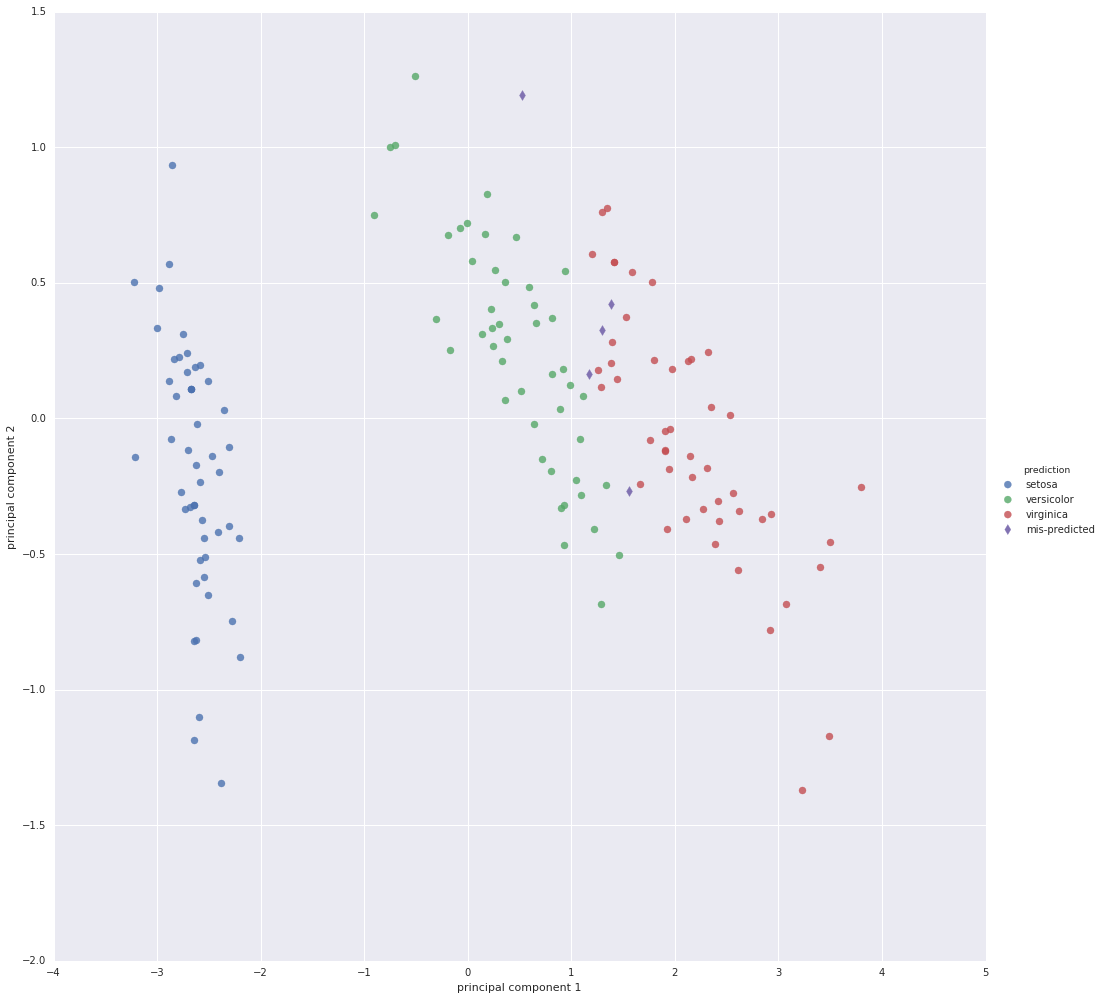Logistic regression on the iris data set human learning machine iris plot with mis predicted items izmirmasajfo